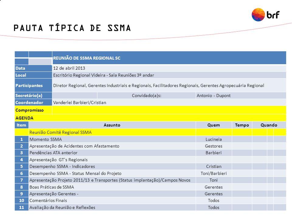 PAUTA TÍPICA DE SSMA REUNIÃO DE SSMA REGIONAL SC Data12 de abril 2013 LocalEscritório Regional Videira - Sala Reuniões 3º andar ParticipantesDiretor R