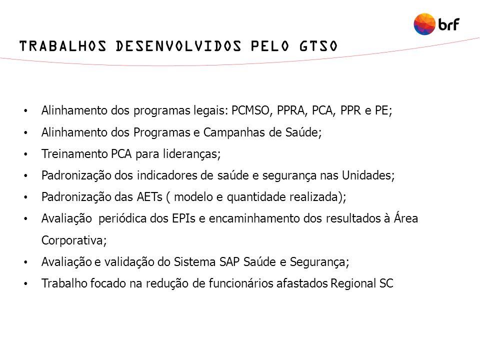 TRABALHOS DESENVOLVIDOS PELO GTSO Alinhamento dos programas legais: PCMSO, PPRA, PCA, PPR e PE; Alinhamento dos Programas e Campanhas de Saúde; Treina