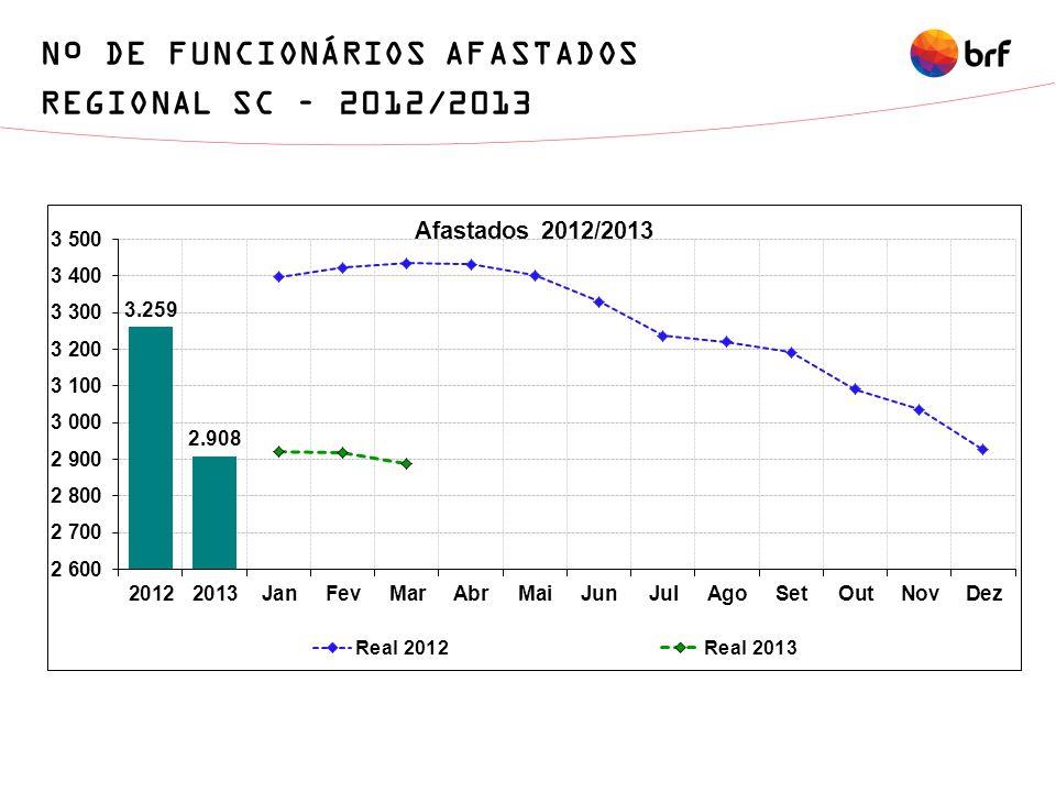 Nº DE FUNCIONÁRIOS AFASTADOS REGIONAL SC – 2012/2013