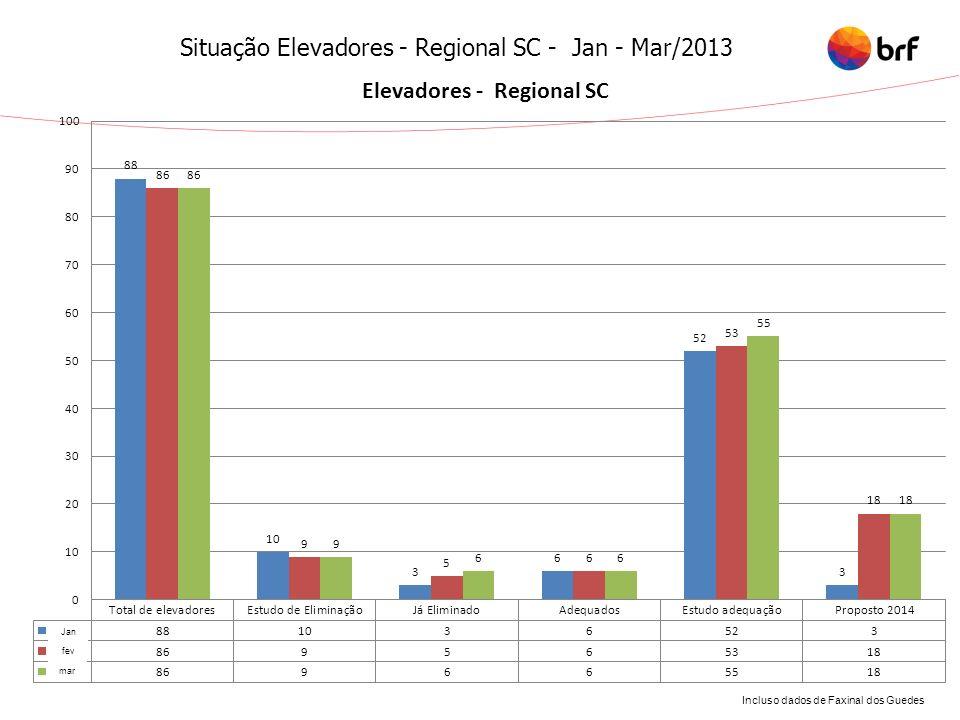 Situação Elevadores - Regional SC - Jan - Mar/2013 Incluso dados de Faxinal dos Guedes Jan fev