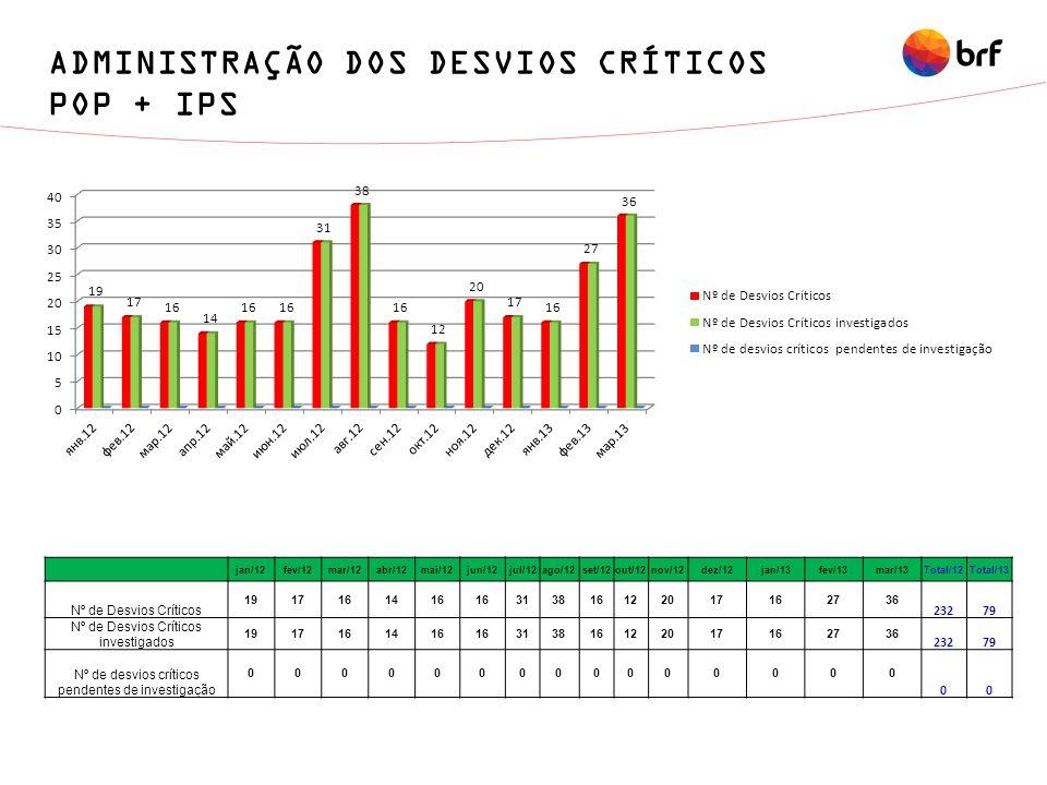 ADMINISTRAÇÃO DOS DESVIOS CRÍTICOS POP + IPS jan/12fev/12mar/12abr/12mai/12jun/12jul/12ago/12set/12out/12nov/12dez/12jan/13fev/13mar/13Total/12Total/1