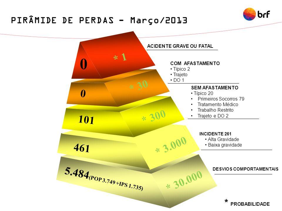 DESVIOS COMPORTAMENTAIS ACIDENTE GRAVE OU FATAL PIRÂMIDE DE PERDAS - Março/2013 5.484 (POP 3.749 +IPS 1.735) 0 101 * 3.000 0 * 1 * 300 * 30 * 30.000 4