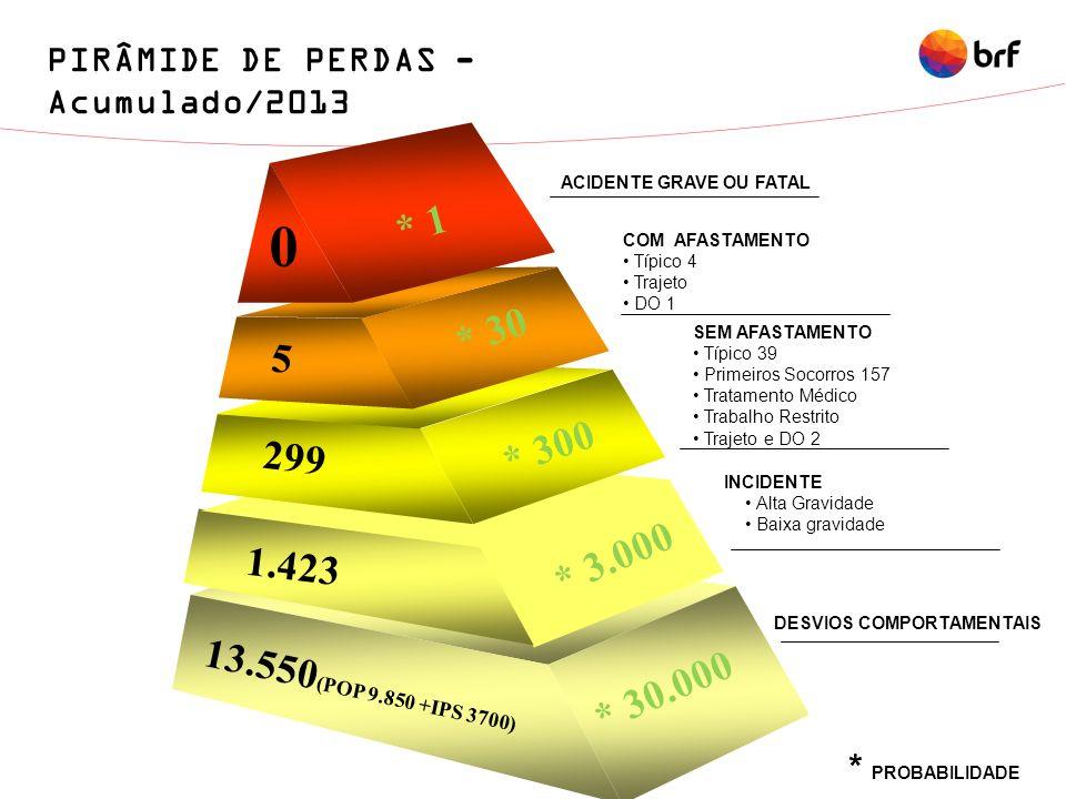DESVIOS COMPORTAMENTAIS ACIDENTE GRAVE OU FATAL 13.550 (POP 9.850 +IPS 3700) 5 299 * 3.000 0 * 1 * 300 * 30 * 30.000 1.423 COM AFASTAMENTO Típico 4 Tr