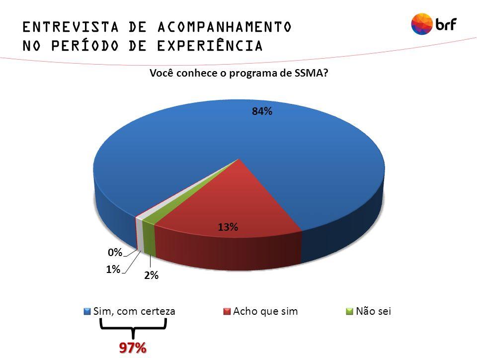 ENTREVISTA DE ACOMPANHAMENTO NO PERÍODO DE EXPERIÊNCIA 97%