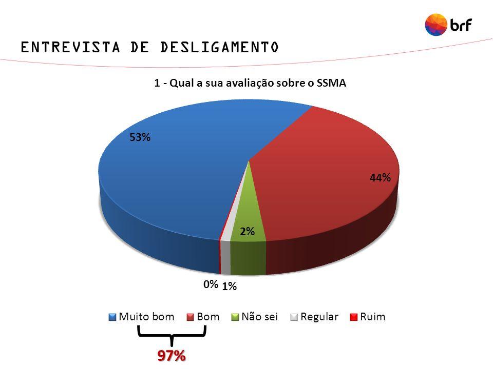 ENTREVISTA DE DESLIGAMENTO 97%
