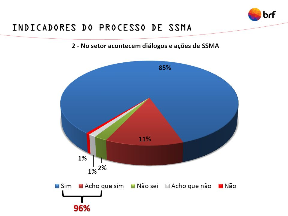 96% INDICADORES DO PROCESSO DE SSMA