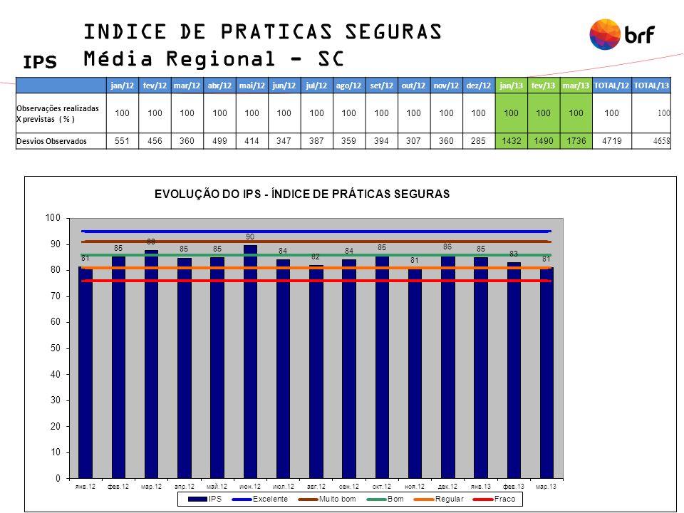 60 INDICE DE PRATICAS SEGURAS Média Regional - SC IPS jan/12fev/12mar/12abr/12mai/12jun/12jul/12ago/12set/12out/12nov/12dez/12jan/13fev/13mar/13TOTAL/12TOTAL/13 Observações realizadas X previstas ( % ) 100 Desvios Observados 5514563604994143473873593943073602851432149017364719 4658
