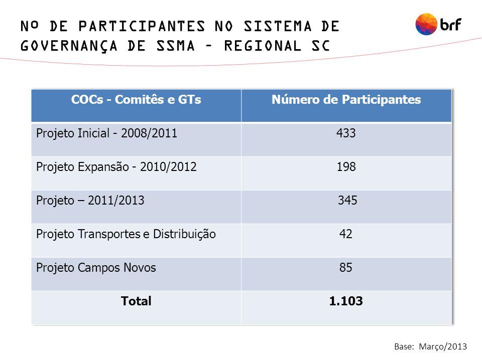 Nº DE PARTICIPANTES NO SISTEMA DE GOVERNANÇA DE SSMA – REGIONAL SC Base: Março/2013