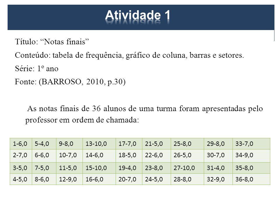 Título: Notas finais Conteúdo: tabela de frequência, gráfico de coluna, barras e setores. Série: 1º ano Fonte: (BARROSO, 2010, p.30) As notas finais d