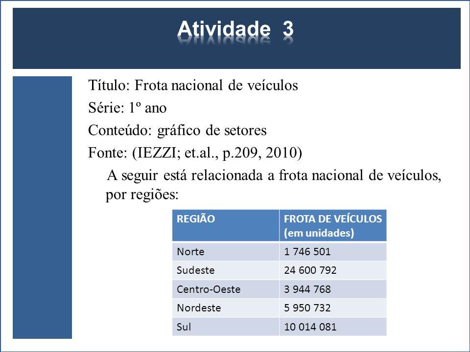Título: Frota nacional de veículos Série: 1º ano Conteúdo: gráfico de setores Fonte: (IEZZI; et.al., p.209, 2010) A seguir está relacionada a frota na