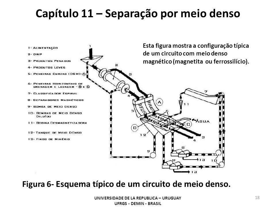 18 Capítulo 11 – Separação por meio denso UNIVERSIDADE DE LA REPUBLICA – URUGUAY UFRGS - DEMIN - BRASIL Figura 6- Esquema típico de um circuito de mei