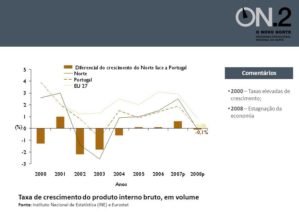 Taxa de crescimento do produto interno bruto, em volume Fonte: Instituto Nacional de Estatística (INE) e Eurostat 2000 – Taxas elevadas de crescimento; 2008 – Estagnação da economia Comentários