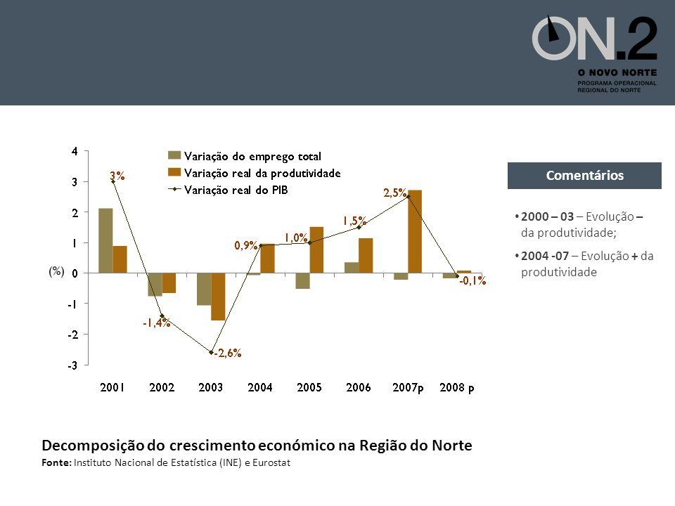 Decomposição do crescimento económico na Região do Norte Fonte: Instituto Nacional de Estatística (INE) e Eurostat 2000 – 03 – Evolução – da produtividade; 2004 -07 – Evolução + da produtividade Comentários