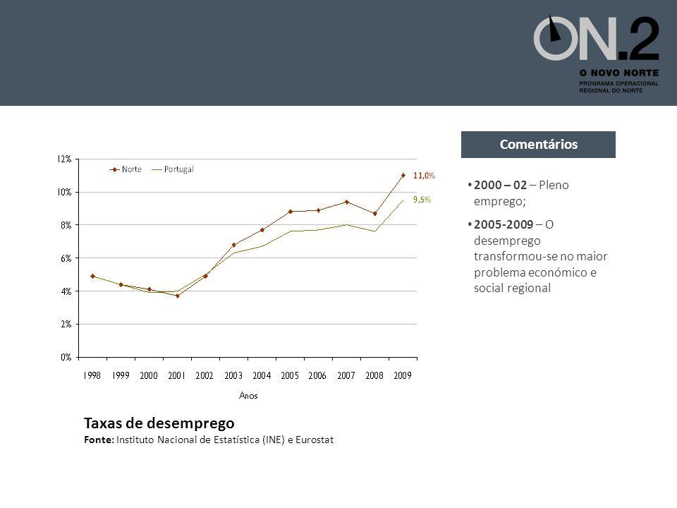 Taxas de desemprego Fonte: Instituto Nacional de Estatística (INE) e Eurostat 2000 – 02 – Pleno emprego; 2005-2009 – O desemprego transformou-se no maior problema económico e social regional Comentários