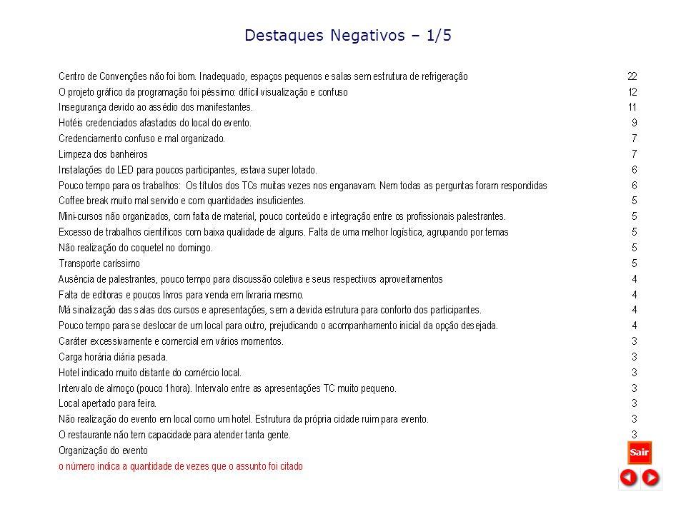 Destaques Negativos – 1/5 Sair