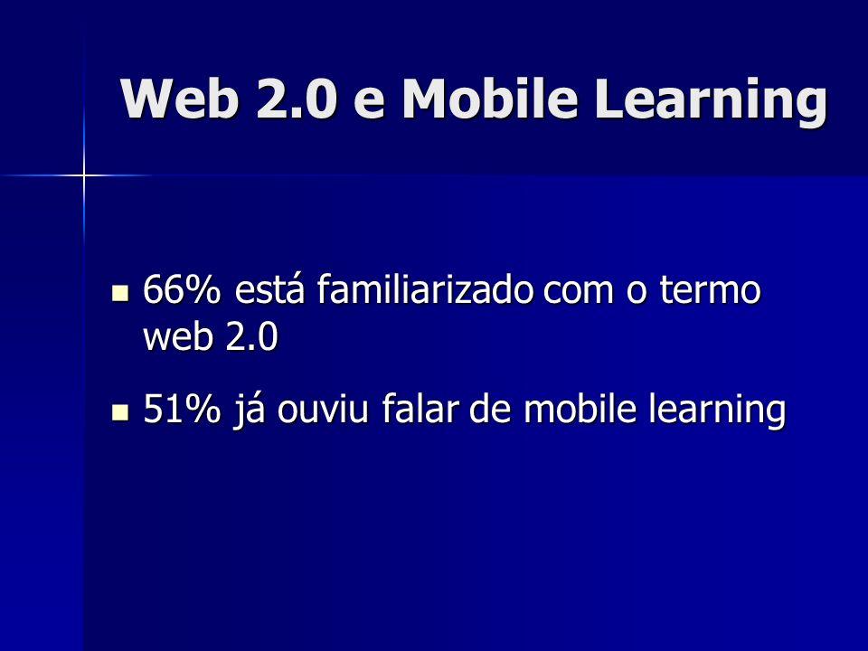 Web 2.0 e Mobile Learning 66% está familiarizado com o termo web 2.0 66% está familiarizado com o termo web 2.0 51% já ouviu falar de mobile learning 51% já ouviu falar de mobile learning