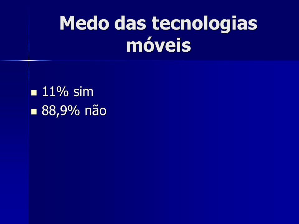 Medo das tecnologias móveis 11% sim 11% sim 88,9% não 88,9% não