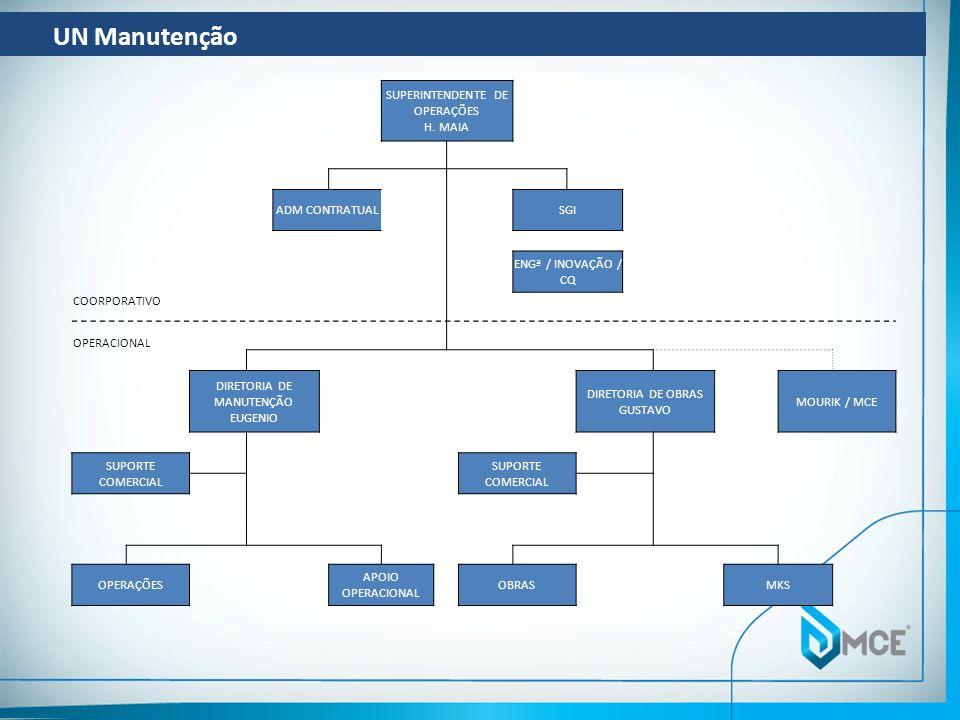 SUPERINTENDENTE DE OPERAÇÕES H. MAIA ADM CONTRATUAL SGI ENGª / INOVAÇÃO / CQ COORPORATIVO OPERACIONAL DIRETORIA DE MANUTENÇÃO EUGENIO DIRETORIA DE OBR