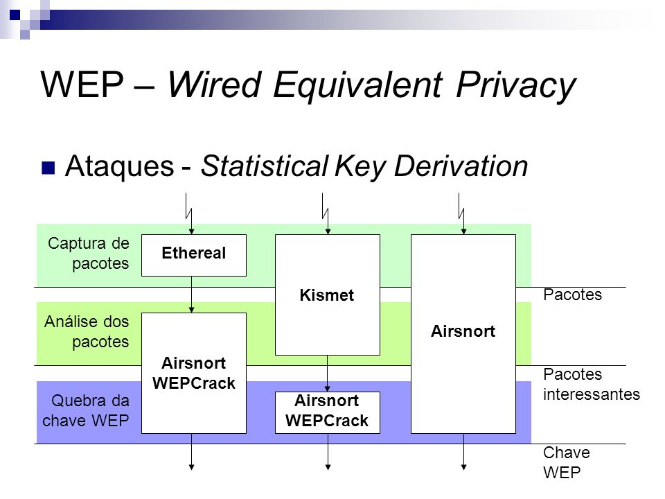 WEP – Wired Equivalent Privacy Ataques - Statistical Key Derivation Ethereal Airsnort WEPCrack Kismet Airsnort WEPCrack Airsnort Captura de pacotes An