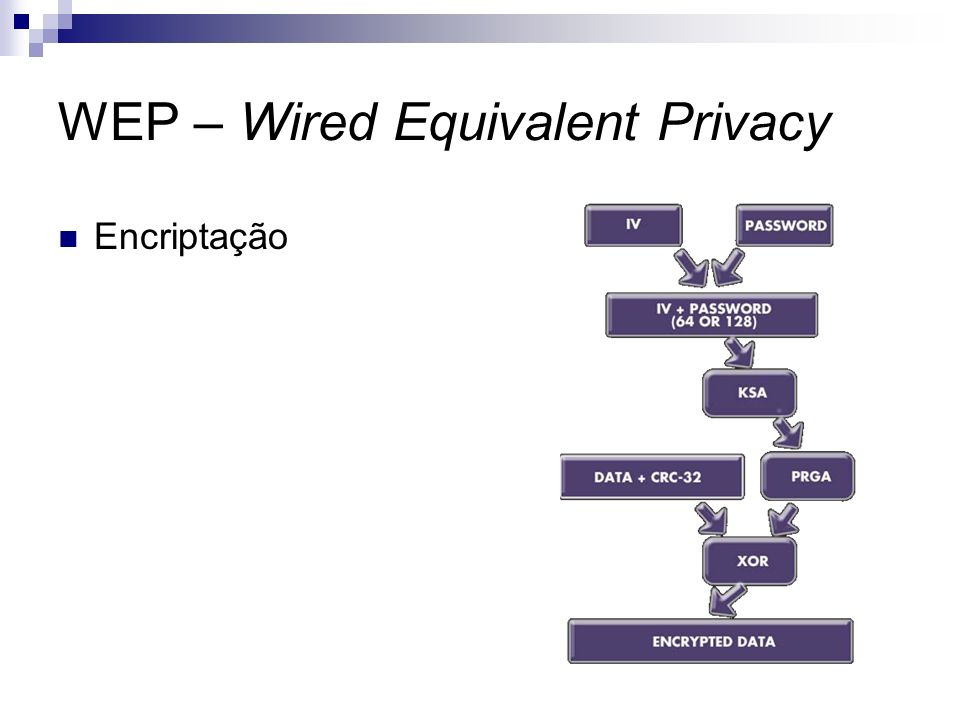 WEP – Wired Equivalent Privacy Encriptação