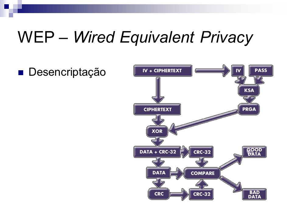 WEP – Wired Equivalent Privacy Desencriptação