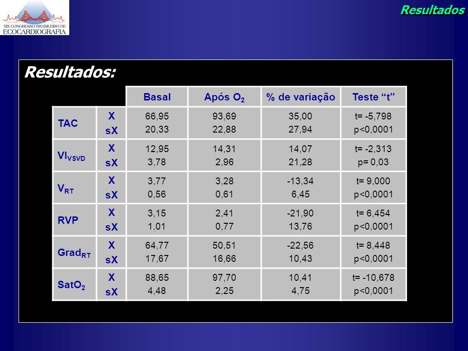 Resultados: BasalApós O 2 % de variaçãoTeste t TAC X sX 66,95 20,33 93,69 22,88 35,00 27,94 t= -5,798 p<0,0001 VI VSVD X sX 12,95 3,78 14,31 2,96 14,0