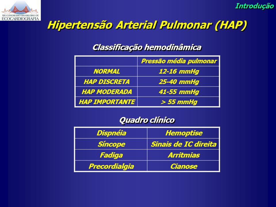Hipertensão Arterial Pulmonar (HAP) Classificação hemodinâmica Pressão média pulmonar NORMAL12-16 mmHg HAP DISCRETA25-40 mmHg HAP MODERADA41-55 mmHg H