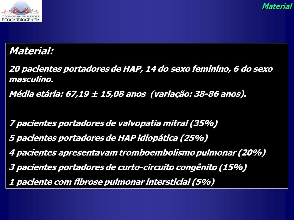 Material: 20 pacientes portadores de HAP, 14 do sexo feminino, 6 do sexo masculino. Média etária: 67,19 ± 15,08 anos (variação: 38-86 anos). 7 pacient