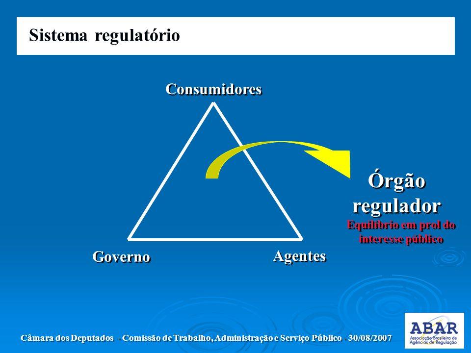 Sistema regulatório Câmara dos Deputados - Comissão de Trabalho, Administração e Serviço Público - 30/08/2007 Consumidores Governo Agentes Órgão regulador Equilíbrio em prol do interesse público