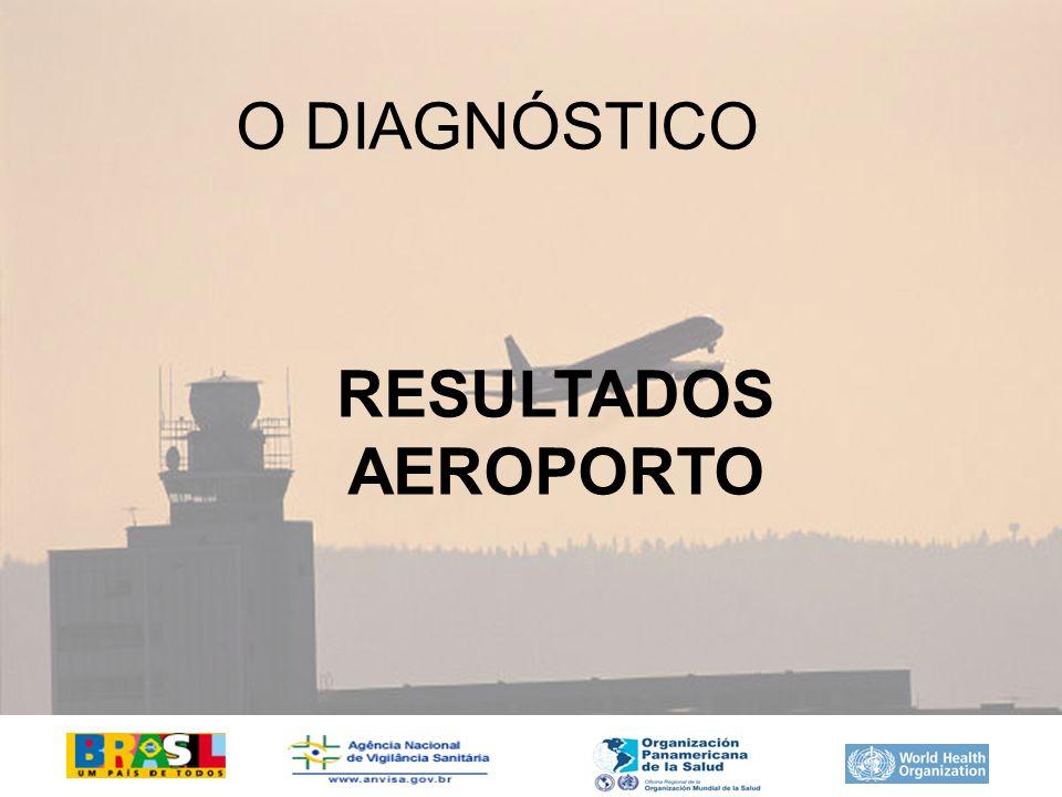 RESULTADOS AEROPORTO O DIAGNÓSTICO