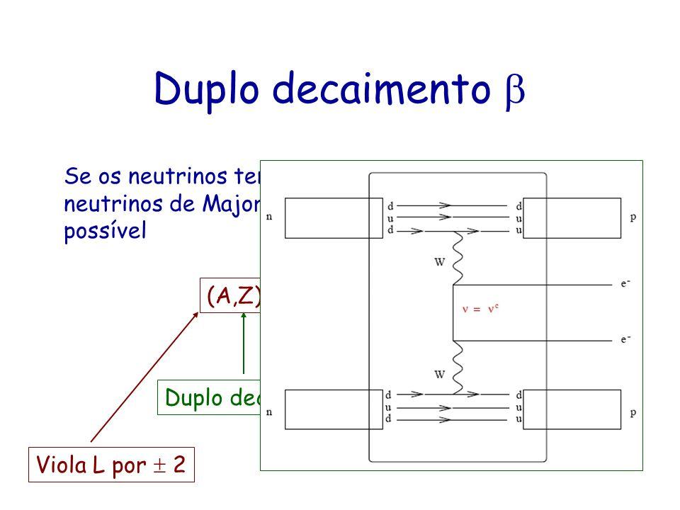 Duplo decaimento Se os neutrinos tem massa diferente de zero, e são neutrinos de Majorana, então a seguinte reação é possível (A,Z) (A,Z+2) + e + e Du