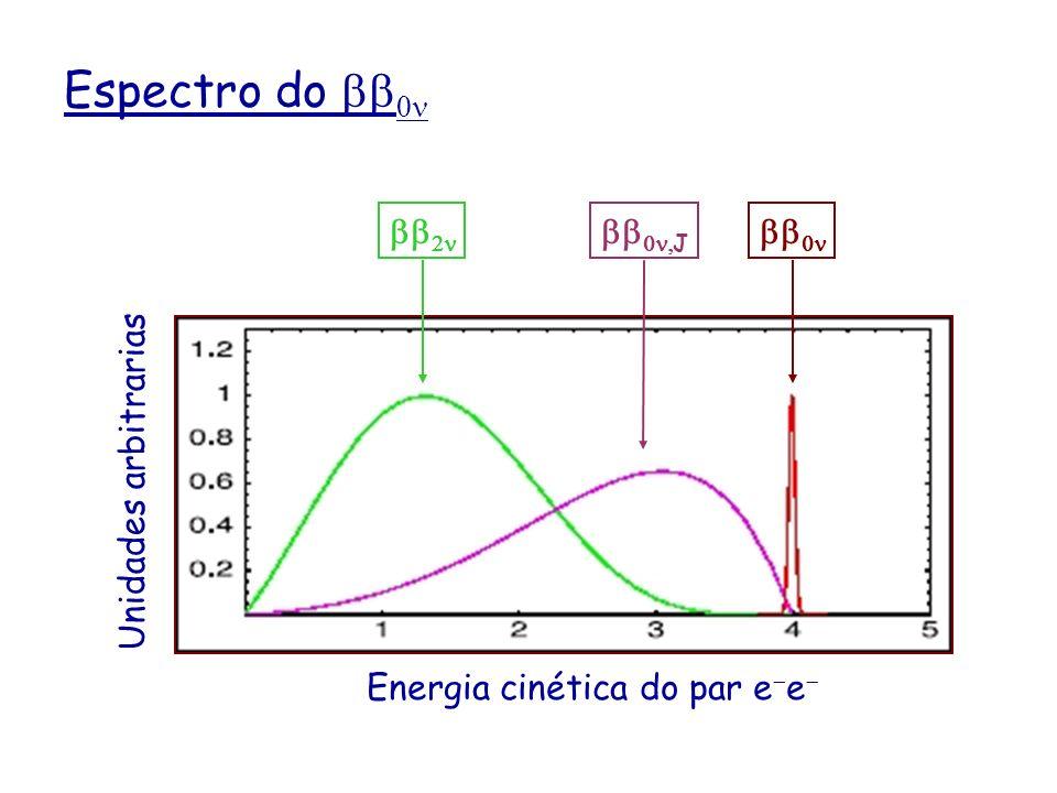 Espectro do J Unidades arbitrariasEnergia cinética do par e e