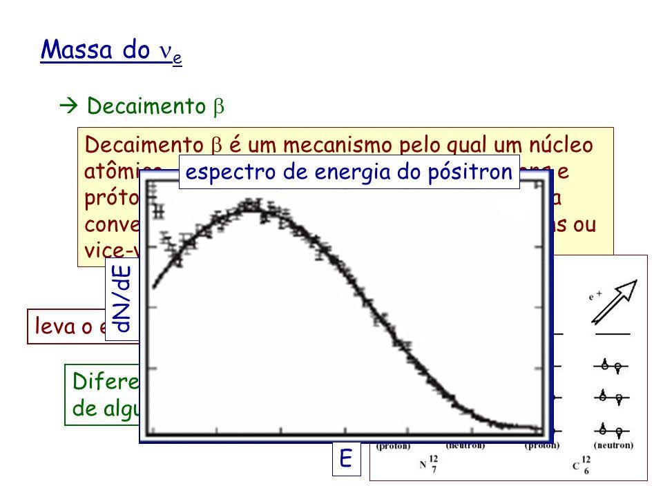 Massa do e Decaimento Decaimento é um mecanismo pelo qual um núcleo atômico, com conteúdo diferente de nêutrons e prótons, restaura a simetria e rebai