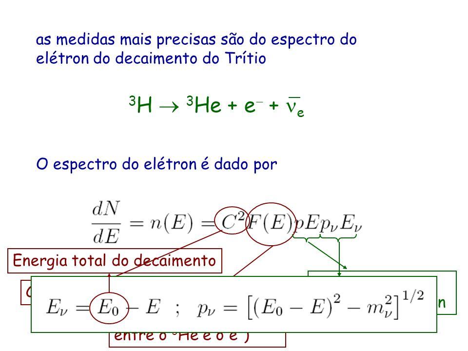 as medidas mais precisas são do espectro do elétron do decaimento do Trítio O espectro do elétron é dado por Constante Função de Fermi (interação coul