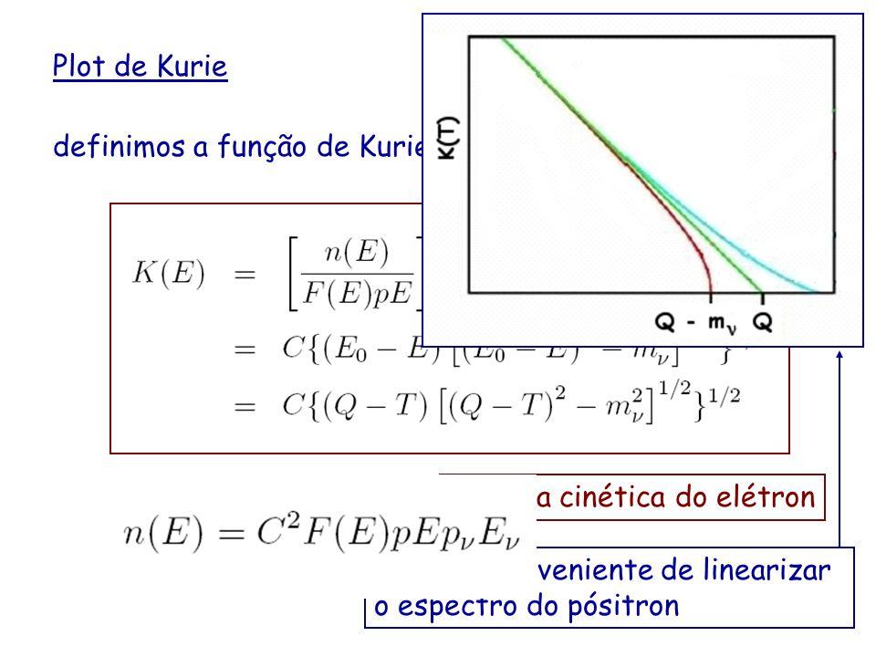 Plot de Kurie definimos a função de Kurie Energia cinética do elétron Maneira conveniente de linearizar o espectro do pósitron