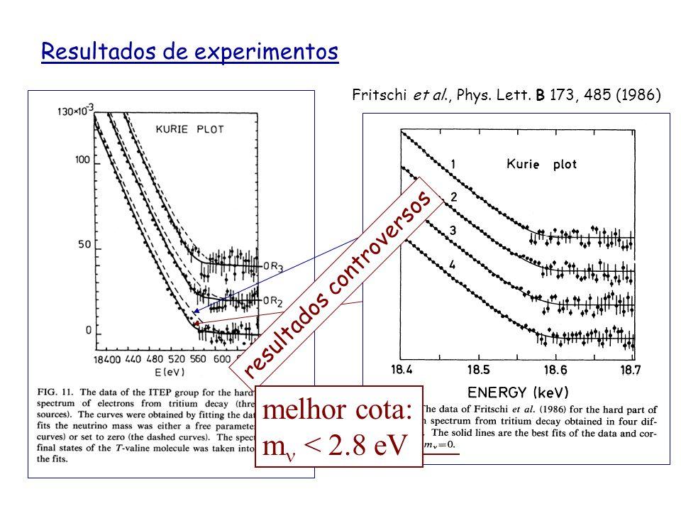 Resultados de experimentos Boris et al., Proceedings of the XXII International conference in High Energy Physics, Leipzig, V. I, p259 (1984) m = 0m eV