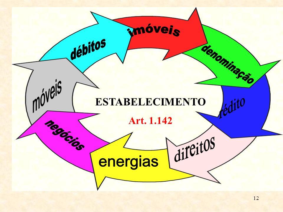 11 Art. 1.142. Considera-se estabelecimento todo complexo de bens organizado, para exercício da empresa, por empresário, ou por sociedade empresária.