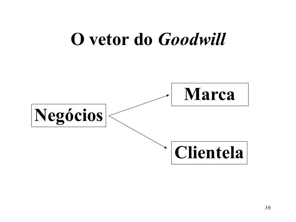 35 Fundo de comércio-goodwill e a revisão de seu valor por impairment NIC deve ser anual; Amortização em decorrência da utilidade econômica, Resolução