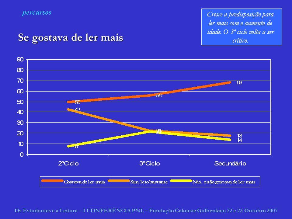 Se gostava de ler mais percursos Os Estudantes e a Leitura – I CONFERÊNCIA PNL – Fundação Calouste Gulbenkian 22 e 23 Outubro 2007 Cresce a predisposição para ler mais com o aumento de idade.