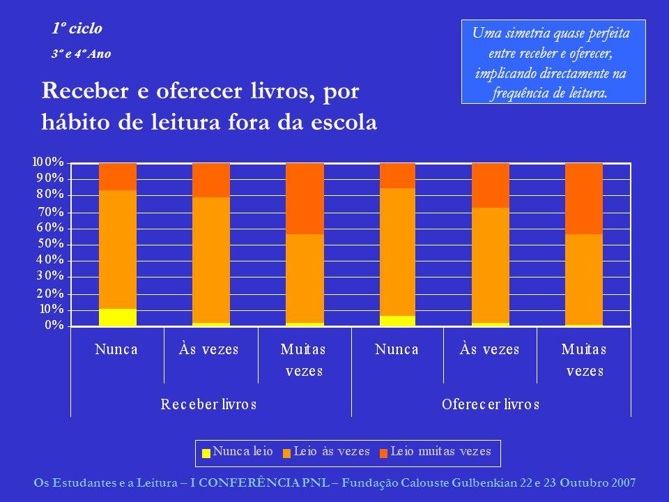 Passamos a alguns resultados referentes ao ensino secundário Apresentados por Mário Lages Os Estudantes e a Leitura – I CONFERÊNCIA PNL – Fundação Calouste Gulbenkian 22 e 23 Outubro 2007