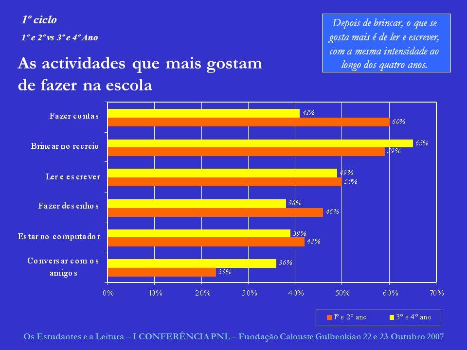 Intensidade do gosto de ler A maioria gosta de ler de vez em quando As raparigas assumem gostar muito mais de ler do que os rapazes: 6 % de raparigas viciadas em leitura contra 3% de rapazes; 31% que gosta muito de ler contra 15% de rapazes Só 3% das raparigas não gostam nada de ler contra 12% dos rapazes Os Estudantes e a Leitura – I CONFERÊNCIA PNL – Fundação Calouste Gulbenkian 22 e 23 Outubro 2007 secundário