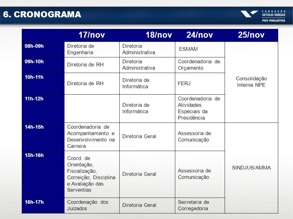 6. CRONOGRAMA 17/nov18/nov24/nov25/nov 08h-09h Diretoria de Engenharia Diretoria Administrativa ESMAM Consolidação Interna NPE 09h-10h Diretoria de RH