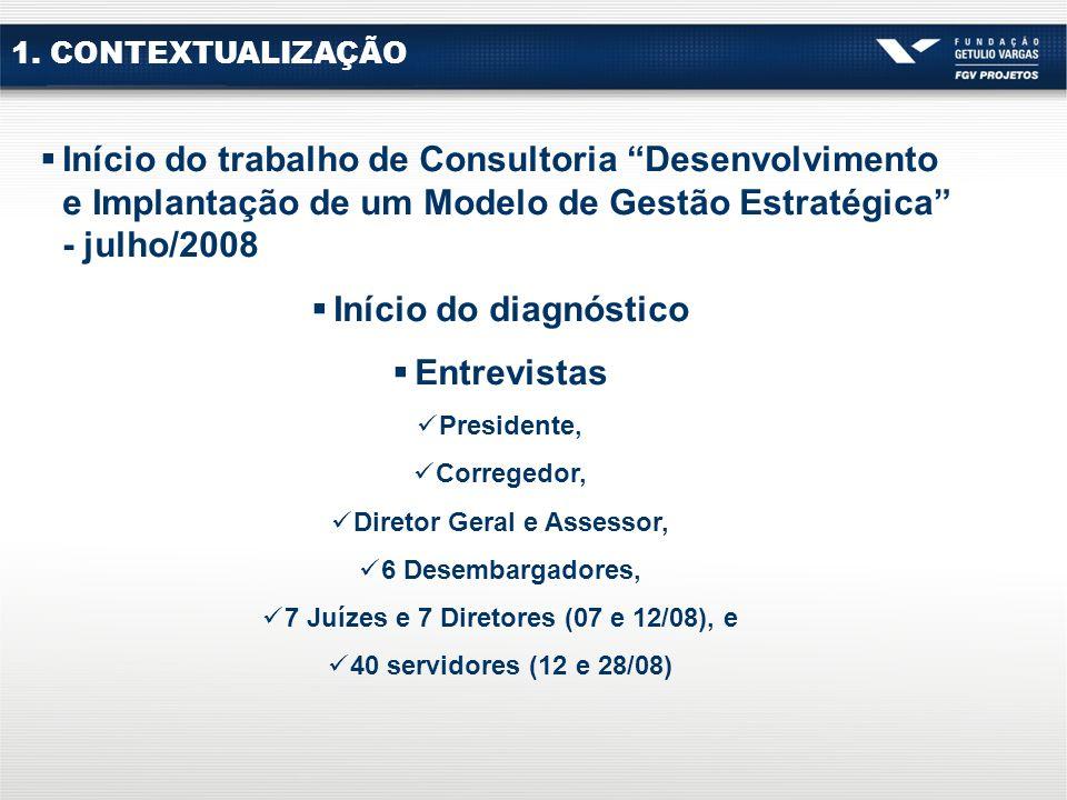 1. CONTEXTUALIZAÇÃO Início do trabalho de Consultoria Desenvolvimento e Implantação de um Modelo de Gestão Estratégica - julho/2008 Início do diagnóst