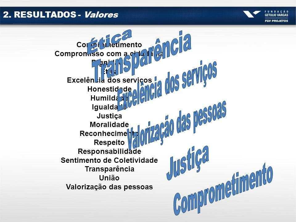 2. RESULTADOS - Valores Comprometimento Compromisso com a cidadania Dignidade Ética Excelência dos serviços Honestidade Humildade Igualdade Justiça Mo