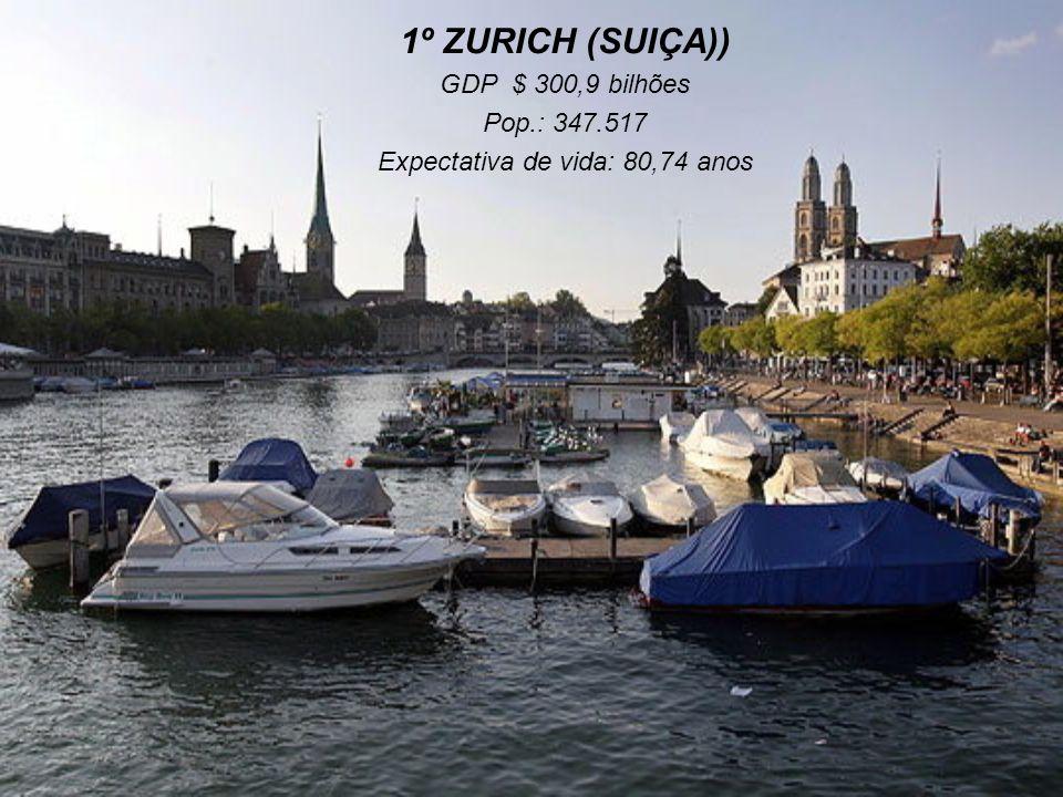 2º VIENNA (ÁUSTRIA) GDP: $ 319,7 bilhões Pop.: 1.825.287 Expectativa de vida: 79,36 anos