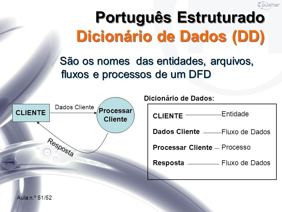 Aula n.º 51/52 São os nomes das entidades, arquivos, fluxos e processos de um DFD Português Estruturado Dicionário de Dados (DD) Processar Cliente CLI