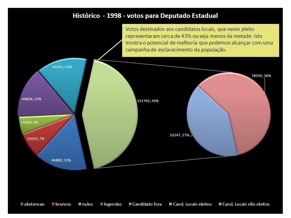Votos destinados aos candidatos locais, que neste pleito representaram cerca de 43% ou seja menos da metade.