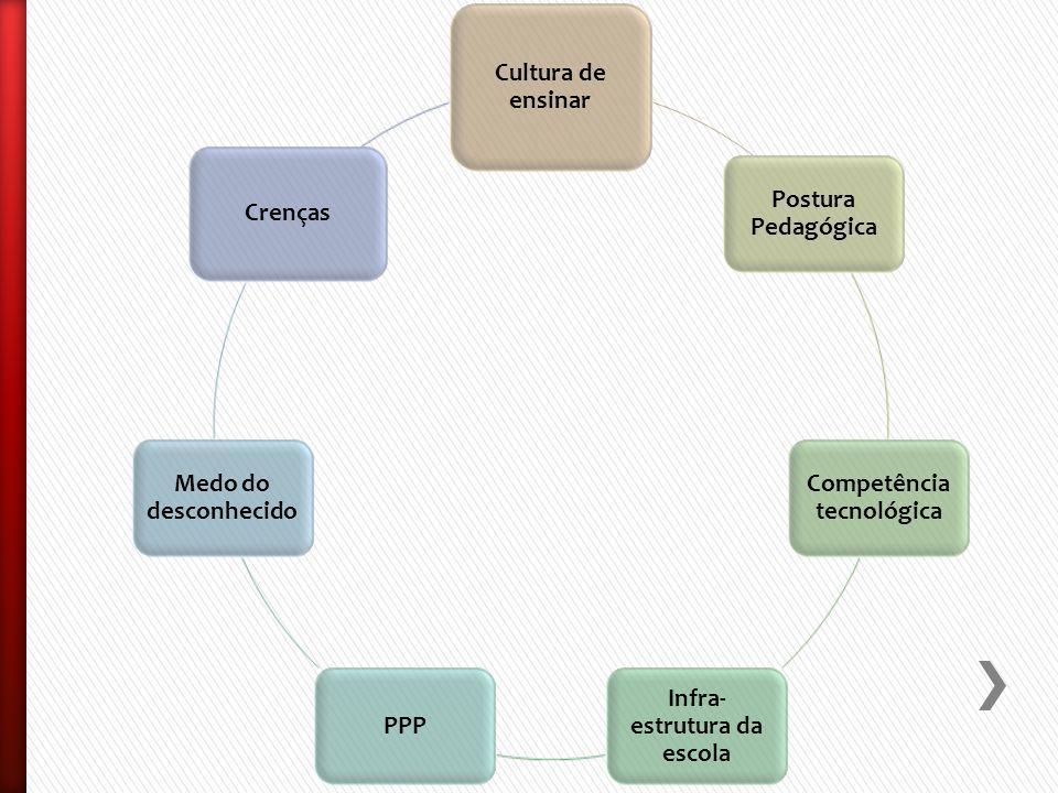 Cultura de ensinar Postura Pedagógica Competência tecnológica Infra- estrutura da escola PPP Medo do desconhecido Crenças