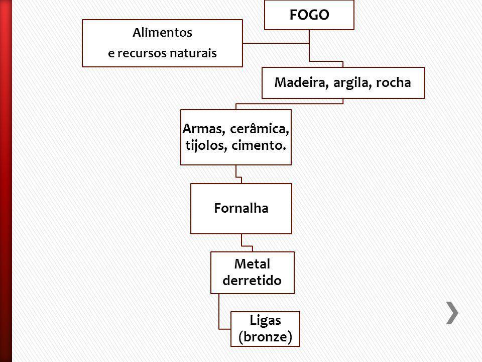FOGO Madeira, argila, rocha Armas, cerâmica, tijolos, cimento.