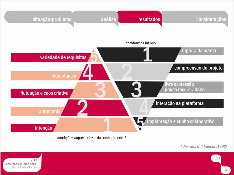 Condições Capacitadoras do Conhecimento* Plataforma Fiat Mio * Nonaka e Takeuchi (1997) 13 16 CIRS Conferência Internacional Sobre Redes Sociais